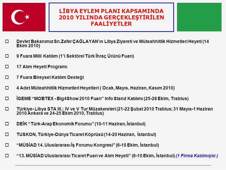  Devlet Bakanımız Sn.Zafer ÇAĞLAYAN'ın Libya Ziyareti ve Müteahhitlik Hizmetleri Heyeti (14 Ekim 2010)  9 Fuara Milli Katılım (1'i Sektörel Türk İhraç Ürünü Fuarı)  17 Alım Heyeti Programı  7 Fuara Bireysel Katılım Desteği  4 Adet Müteahhitlik Hizmetleri Heyetleri ( Ocak, Mayıs, Haziran, Kasım 2010)  İGEME MOBTEX - Big4Show 2010 Fuarı Info Stand Katılımı (25-28 Ekim, Trablus)  Türkiye- Libya STA III.; IV ve V Tur Müzakereleri (21-22 Şubat 2010 Trablus; 31 Mayıs-1 Haziran 2010 Ankara ve 24-25 Ekim 2010, Trablus)  DEİK Türk-Arap Ekonomik Forumu (10-11 Haziran, İstanbul)  TUSKON, Türkiye-Dünya Ticaret Köprüsü (14-20 Haziran, İstanbul)  MÜSİAD 14.