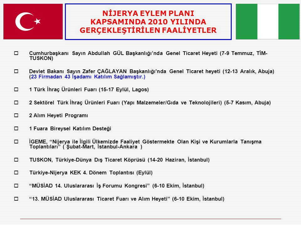  Cumhurbaşkanı Sayın Abdullah GÜL Başkanlığı'nda Genel Ticaret Heyeti (7-9 Temmuz, TİM- TUSKON)  Devlet Bakanı Sayın Zafer ÇAĞLAYAN Başkanlığı nda Genel Ticaret heyeti (12-13 Aralık, Abuja) (23 Firmadan 43 İşadamı Katılım Sağlamıştır.)  1 Türk İhraç Ürünleri Fuarı (15-17 Eylül, Lagos)  2 Sektörel Türk İhraç Ürünleri Fuarı (Yapı Malzemeler/Gıda ve Teknolojileri) (5-7 Kasım, Abuja)  2 Alım Heyeti Programı  1 Fuara Bireysel Katılım Desteği  İGEME, Nijerya ile İlgili Ülkemizde Faaliyet Göstermekte Olan Kişi ve Kurumlarla Tanışma Toplantıları ( Şubat-Mart, İstanbul-Ankara )  TUSKON, Türkiye-Dünya Dış Ticaret Köprüsü (14-20 Haziran, İstanbul)  Türkiye-Nijerya KEK 4.