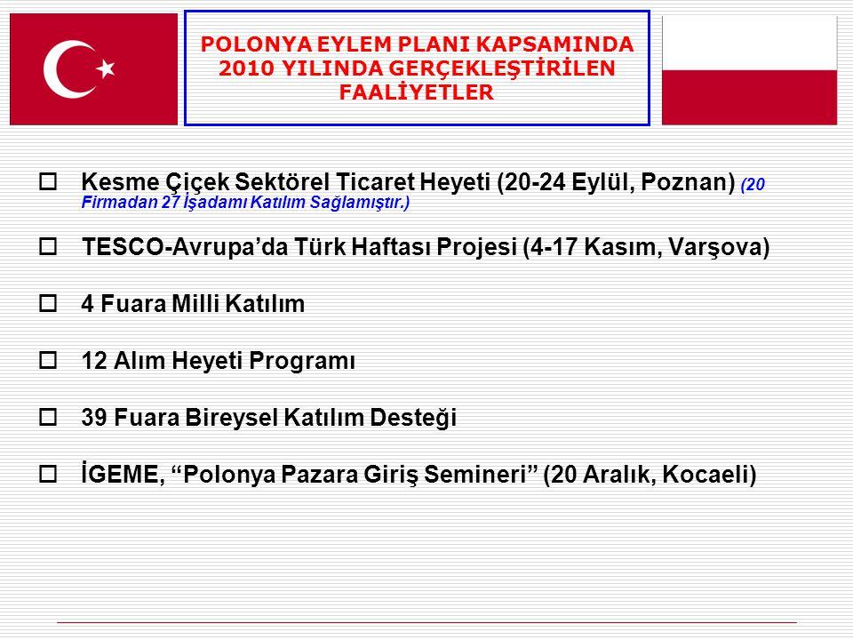  Kesme Çiçek Sektörel Ticaret Heyeti (20-24 Eylül, Poznan) (20 Firmadan 27 İşadamı Katılım Sağlamıştır.)  TESCO-Avrupa'da Türk Haftası Projesi (4-17 Kasım, Varşova)  4 Fuara Milli Katılım  12 Alım Heyeti Programı  39 Fuara Bireysel Katılım Desteği  İGEME, Polonya Pazara Giriş Semineri (20 Aralık, Kocaeli) POLONYA EYLEM PLANI KAPSAMINDA 2010 YILINDA GERÇEKLEŞTİRİLEN FAALİYETLER