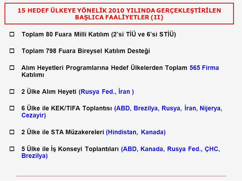  DEİK Türk-Arap Ekonomik Forumu (10-11 Haziran, İstanbul)  TUSKON, Türkiye - Dünya Ticaret Köprüsü (14-20 Haziran, İstanbul)  MÜSİAD 14.