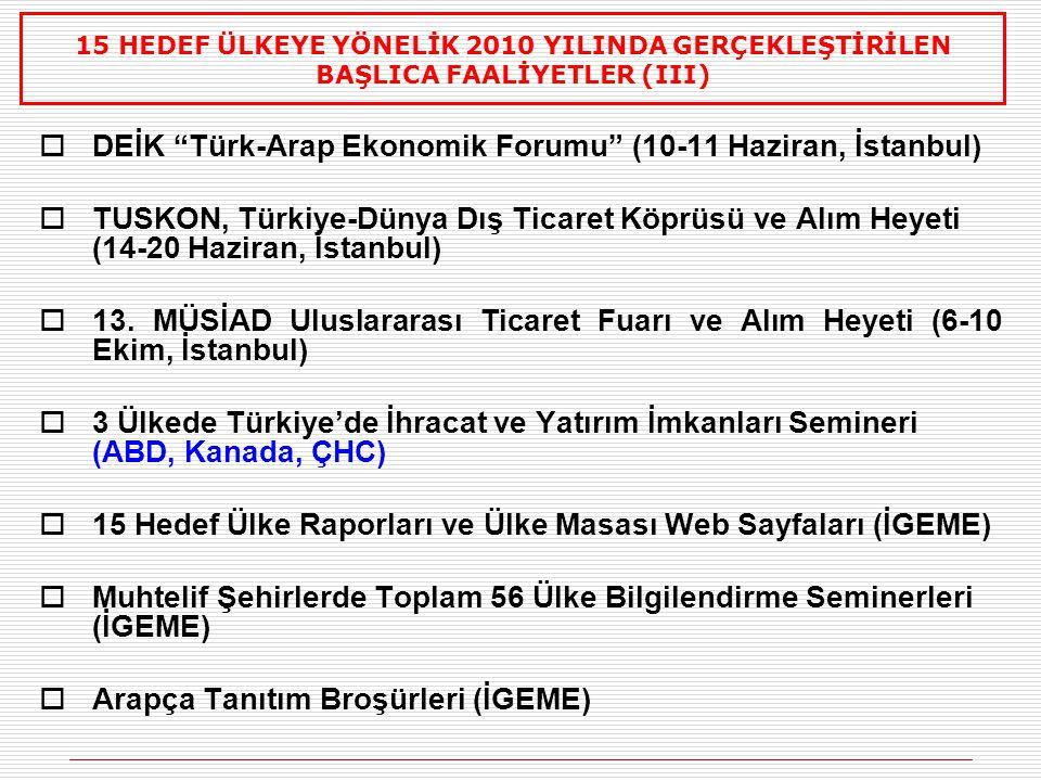  DEİK Türk-Arap Ekonomik Forumu (10-11 Haziran, İstanbul)  TUSKON, Türkiye-Dünya Dış Ticaret Köprüsü ve Alım Heyeti (14-20 Haziran, İstanbul)  13.