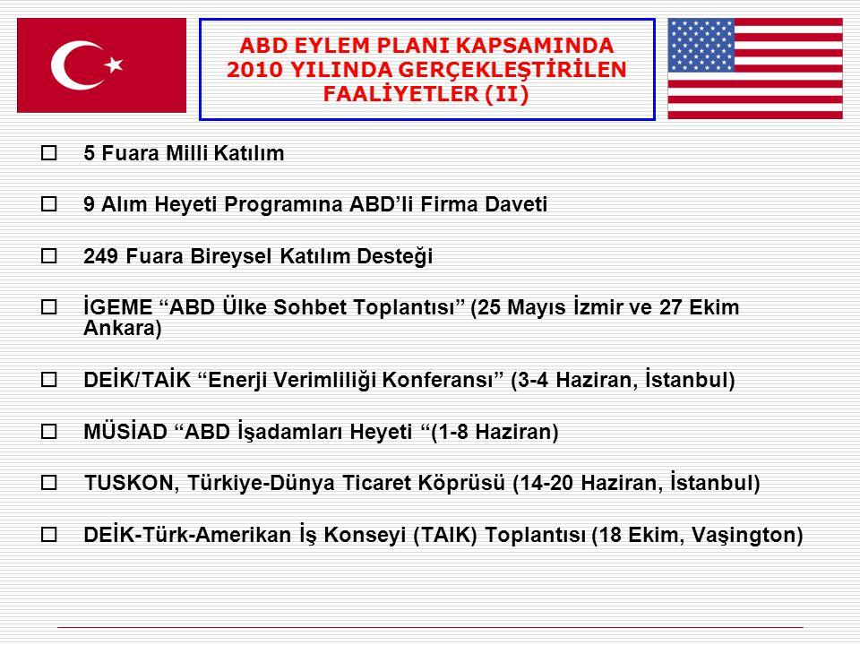  7 Fuara Milli Katılım (1'i Sektörel Türk İhraç Ürünü Fuarı)  13 Alım Heyeti Programı  19 Fuara Bireysel Katılım Desteği  İGEME Mısır Pazara Giriş Semineri (22 Aralık, Tokat)  DEİK Türk-Arap Ekonomik Forumu (10-11 Haziran, İstanbul)  TUSKON, Türkiye-Dünya Ticaret Köprüsü (14-20 Haziran, İstanbul)  Türkiye-Mısır STA II.