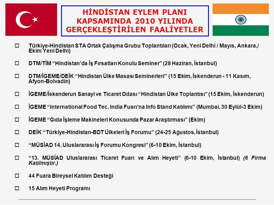  Türkiye-Hindistan STA Ortak Çalışma Grubu Toplantıları (Ocak, Yeni Delhi / Mayıs, Ankara,/ Ekim Yeni Delhi)  DTM/TİM Hindistan'da İş Fırsatları Konulu Seminer (28 Haziran, İstanbul)  DTM/İGEME/DEİK Hindistan Ülke Masası Seminerleri (15 Ekim, İskenderun - 11 Kasım, Afyon-Bolvadin)  İGEME/İskenderun Sanayi ve Ticaret Odası Hindistan Ülke Toplantısı (15 Ekim, İskenderun)  İGEME International Food Tec.