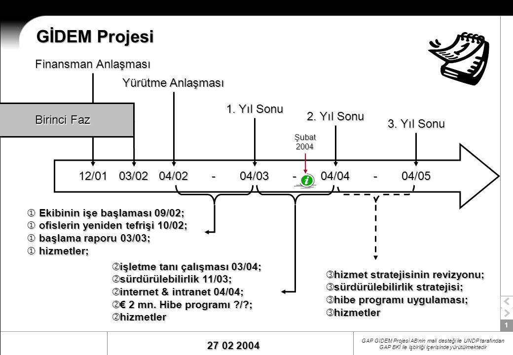 1 27 02 2004 GAP GIDEM Projesi AB'nin mali desteği ile UNDP tarafından GAP BKİ ile işbirliği içerisinde yürütülmektedir GİDEM Projesi 12/01 Finansman Anlaşması 04/02 Yürütme Anlaşması 04/03 1.
