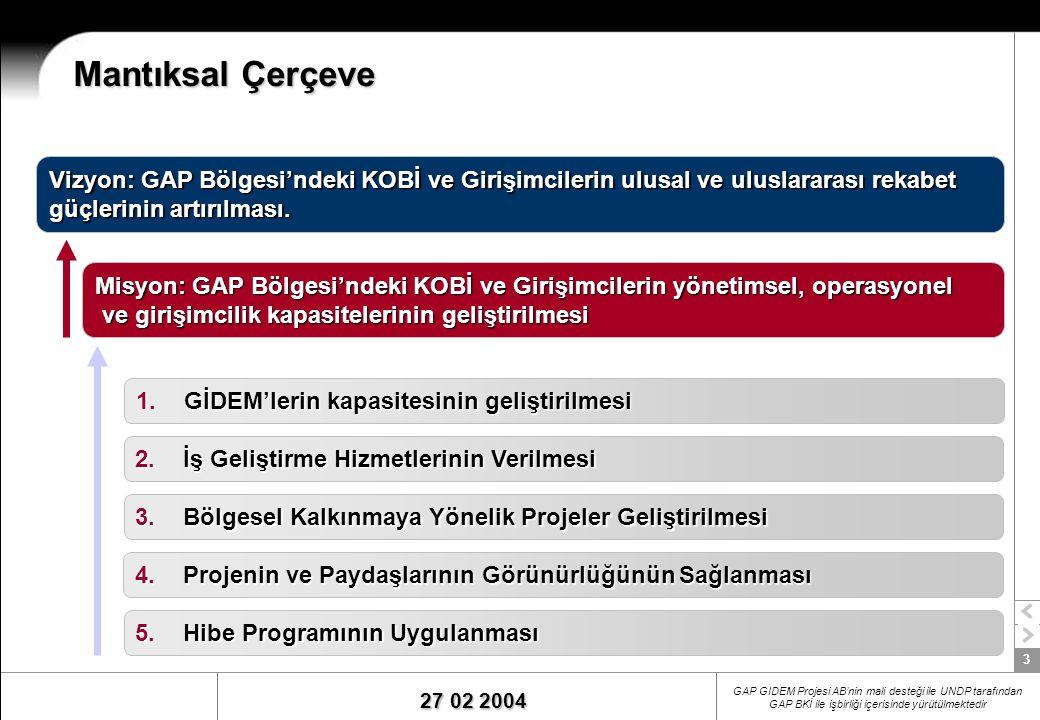 3 27 02 2004 GAP GIDEM Projesi AB'nin mali desteği ile UNDP tarafından GAP BKİ ile işbirliği içerisinde yürütülmektedir Mantıksal Çerçeve 1.GİDEM'lerin kapasitesinin geliştirilmesi 2.İş Geliştirme Hizmetlerinin Verilmesi 3.Bölgesel Kalkınmaya Yönelik Projeler Geliştirilmesi 4.Projenin ve Paydaşlarının Görünürlüğünün Sağlanması 5.Hibe Programının Uygulanması Misyon: GAP Bölgesi'ndeki KOBİ ve Girişimcilerin yönetimsel, operasyonel ve girişimcilik kapasitelerinin geliştirilmesi ve girişimcilik kapasitelerinin geliştirilmesi Vizyon: GAP Bölgesi'ndeki KOBİ ve Girişimcilerin ulusal ve uluslararası rekabet güçlerinin artırılması.