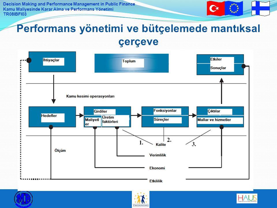 Decision Making and Performance Management in Public Finance Kamu Maliyesinde Karar Alma ve Performans Yönetimi TR08IBFI03 Performans yönetimi ve bütçelemede mantıksal çerçeve