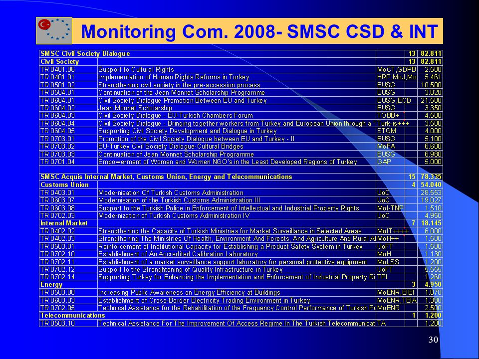 30 Monitoring Com. 2008- SMSC CSD & INT