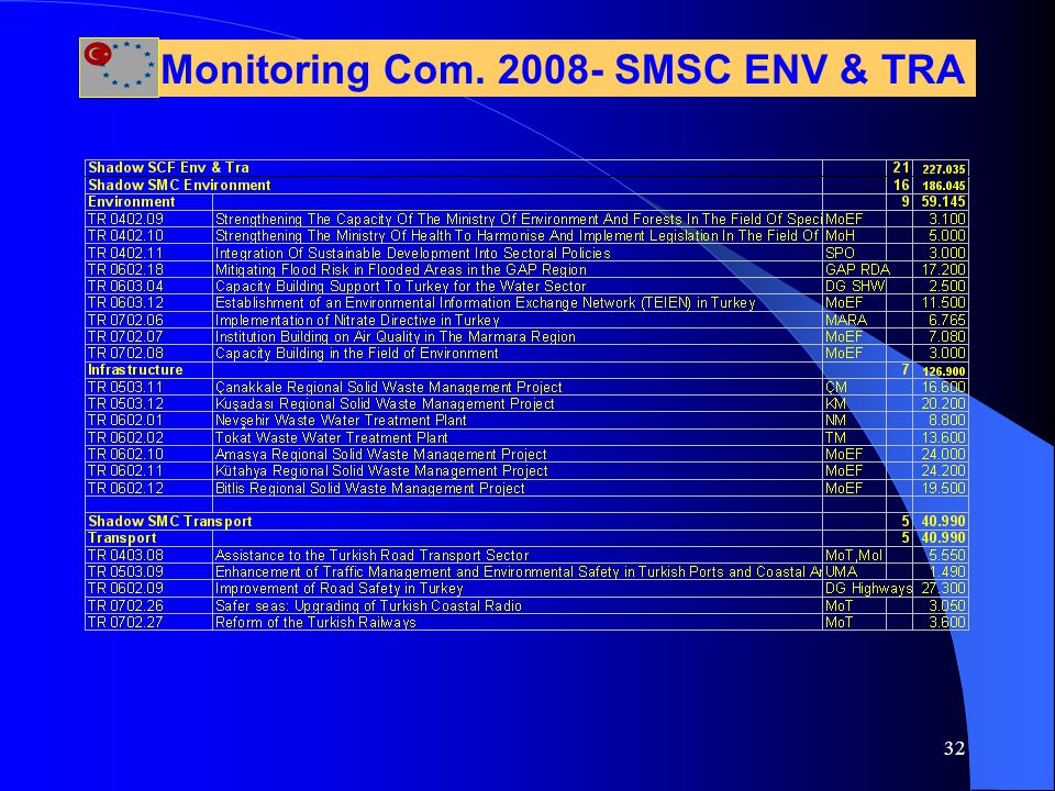 32 Monitoring Com. 2008- SMSC ENV & TRA