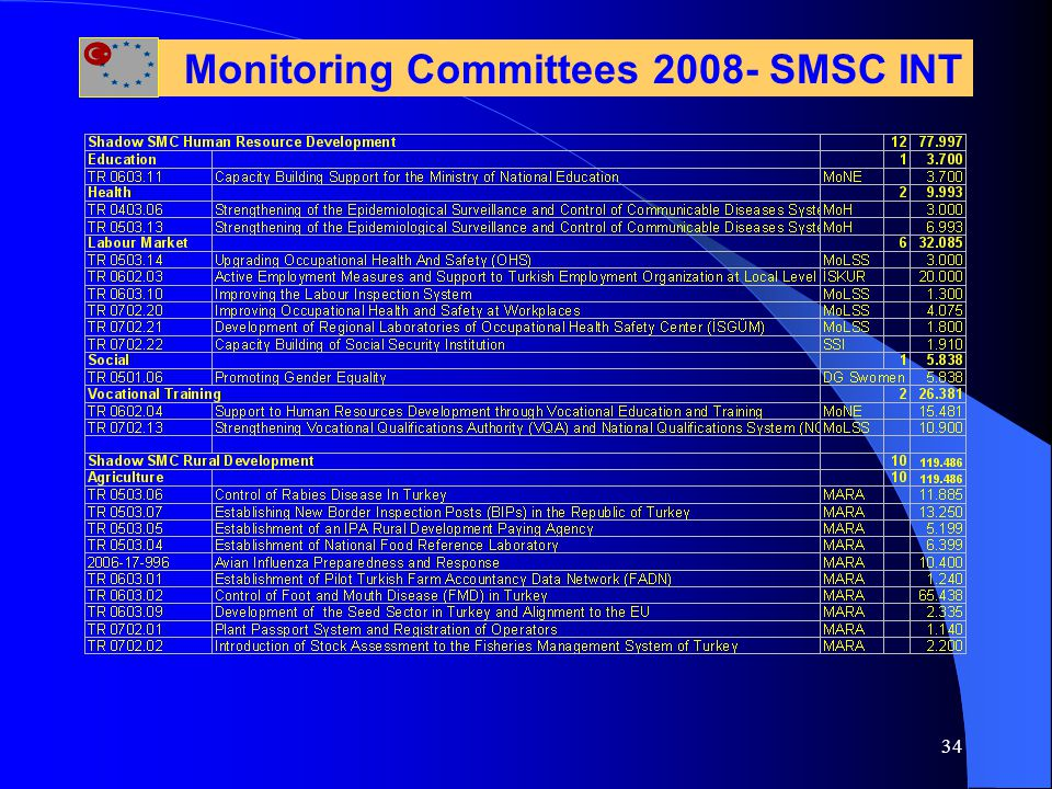 34 Monitoring Committees 2008- SMSC INT