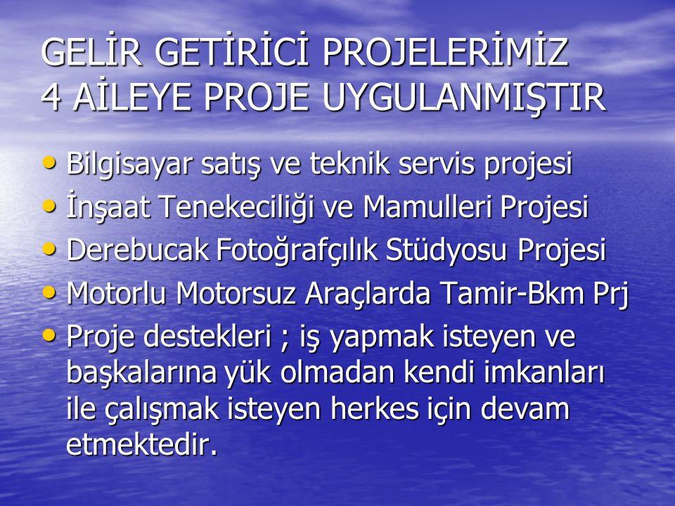 GELİR GETİRİCİ PROJELERİMİZ 4 AİLEYE PROJE UYGULANMIŞTIR Bilgisayar satış ve teknik servis projesi Bilgisayar satış ve teknik servis projesi İnşaat Tenekeciliği ve Mamulleri Projesi İnşaat Tenekeciliği ve Mamulleri Projesi Derebucak Fotoğrafçılık Stüdyosu Projesi Derebucak Fotoğrafçılık Stüdyosu Projesi Motorlu Motorsuz Araçlarda Tamir-Bkm Prj Motorlu Motorsuz Araçlarda Tamir-Bkm Prj Proje destekleri ; iş yapmak isteyen ve başkalarına yük olmadan kendi imkanları ile çalışmak isteyen herkes için devam etmektedir.