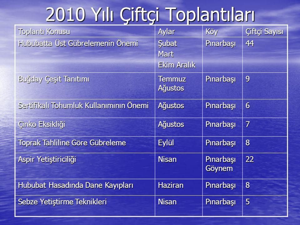 2010 Yılı Çiftçi Toplantıları Toplantı Konusu AylarKöy Çiftçi Sayısı Hububatta Üst Gübrelemenin Önemi ŞubatMart Ekim Aralık Pınarbaşı44 Buğday Çeşit T