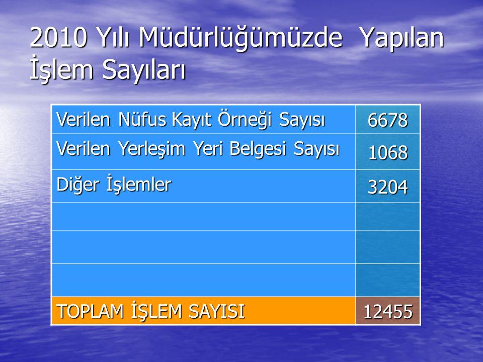2010 Yılı Müdürlüğümüzde Yapılan İşlem Sayıları Verilen Nüfus Kayıt Örneği Sayısı 6678 Verilen Yerleşim Yeri Belgesi Sayısı 1068 Diğer İşlemler 3204 T