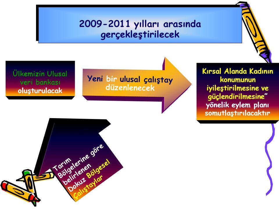 Ülkemizin Ulusal veri bankası oluşturulacak 2009-2011 yılları arasında gerçekleştirilecek TarımBölgelerine görebelirlenenDokuz Bölgesel ÇalıştaylarSon