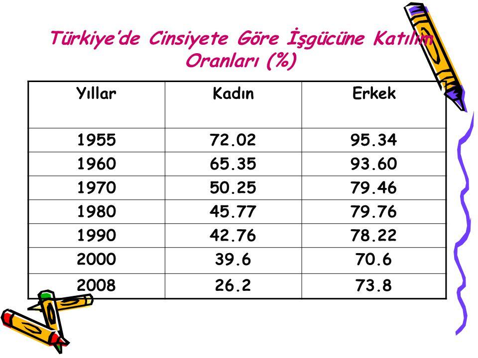 Türkiye'de Cinsiyete Göre İşgücüne Katılım Oranları (%) YıllarKadınErkek 195572.0295.34 196065.3593.60 197050.2579.46 198045.7779.76 199042.7678.22 20