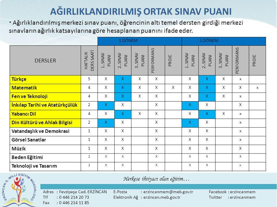 9 AĞIRLIKLANDIRILMIŞ ORTAK SINAV PUANI HESPLAMALARI DERSLER 1.