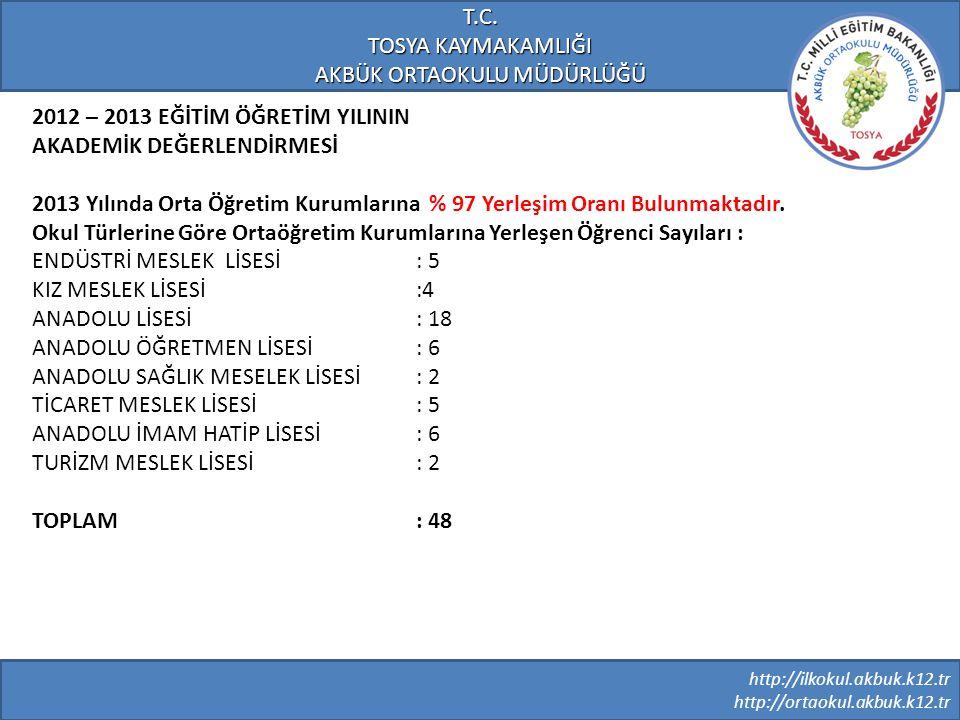 http://ilkokul.akbuk.k12.tr http://ortaokul.akbuk.k12.tr T.C. TOSYA KAYMAKAMLIĞI AKBÜK ORTAOKULU MÜDÜRLÜĞÜ 2012 – 2013 EĞİTİM ÖĞRETİM YILININ AKADEMİK