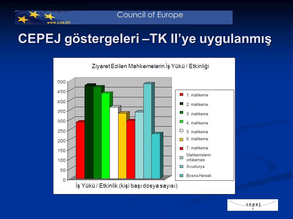 CEPEJ göstergeleri –TK II'ye uygulanmış 1. mahkeme 2.