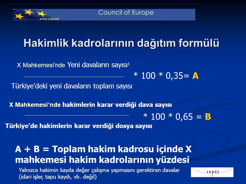 Hakimlik kadrolarının dağıtım formülü X Mahkemesi'nde Yeni davaların sayısı 1 Türkiye'deki yeni davaların toplam sayısı * 100 * 0,35= A * 100 * 0,65 = B X Mahkemesi'nde hakimlerin karar verdiği dava sayısı Türkiye'de hakimlerin karar verdiği dosya sayısı A + B = Toplam hakim kadrosu içinde X mahkemesi hakim kadrolarının yüzdesi Yalnızca hakimin kayda değer çalışma yapmasını gerektiren davalar (idari işler, tapu kaydı, vb.