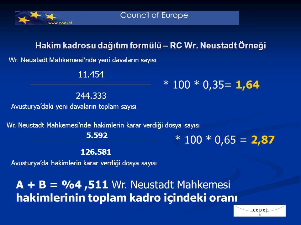 Türkiye'deki yeni davaların toplam sayısı Diğer kadroların dağıtımı formülü * 100 * 0,6= A * 100 * 0,4 = B A + B = Toplam hakim kadrosu içinde X mahkemesi hakim kadrolarının yüzdesi X Mahkemesi'nde Yeni davaların sayısı X Mahkemesi'nde sonuçlanan dava sayısı Türkiye'de sonuçlanan toplam dosya sayısı