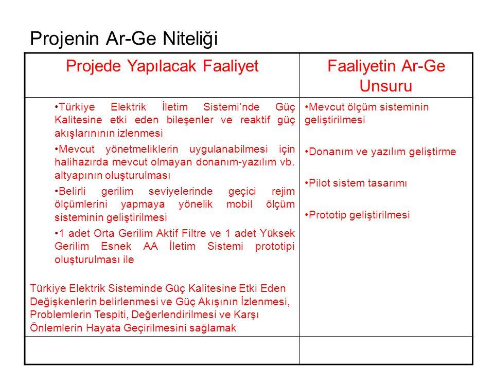 Projenin Ar-Ge Niteliği Projede Yapılacak FaaliyetFaaliyetin Ar-Ge Unsuru Türkiye Elektrik İletim Sistemi'nde Güç Kalitesine etki eden bileşenler ve reaktif güç akışlarınının izlenmesi Mevcut yönetmeliklerin uygulanabilmesi için halihazırda mevcut olmayan donanım-yazılım vb.