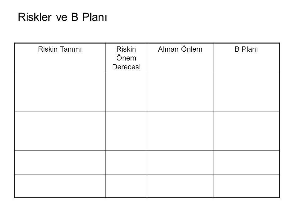 Riskler ve B Planı Riskin TanımıRiskin Önem Derecesi Alınan ÖnlemB Planı