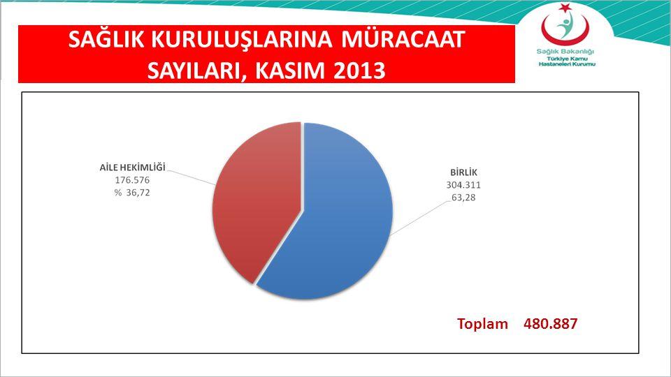 Toplam 480.887 SAĞLIK KURULUŞLARINA MÜRACAAT SAYILARI, KASIM 2013