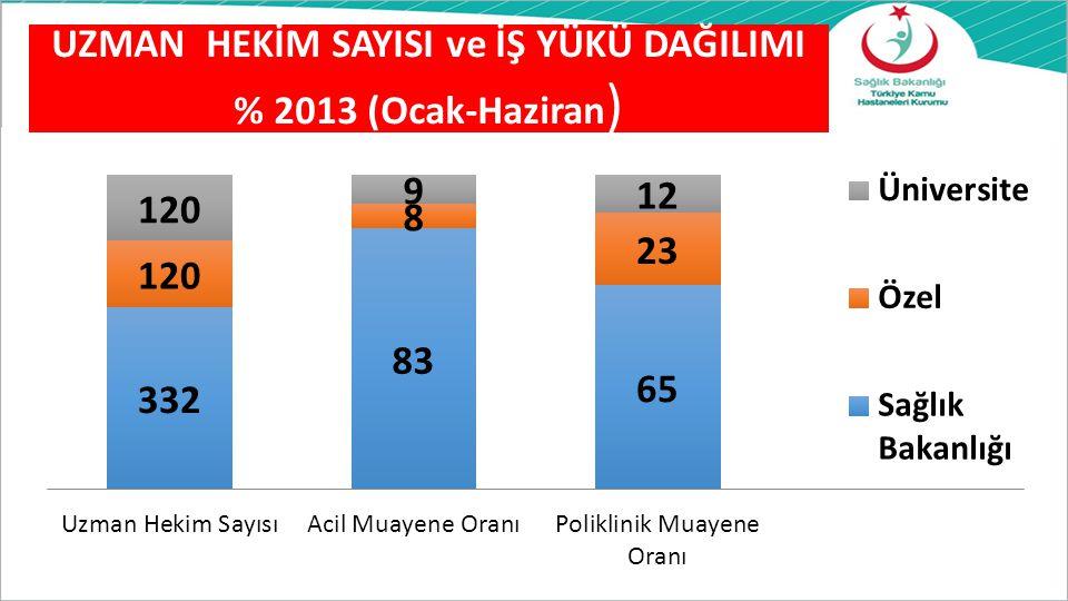 UZMAN HEKİM SAYISI ve İŞ YÜKÜ DAĞILIMI % 2013 (Ocak-Haziran )