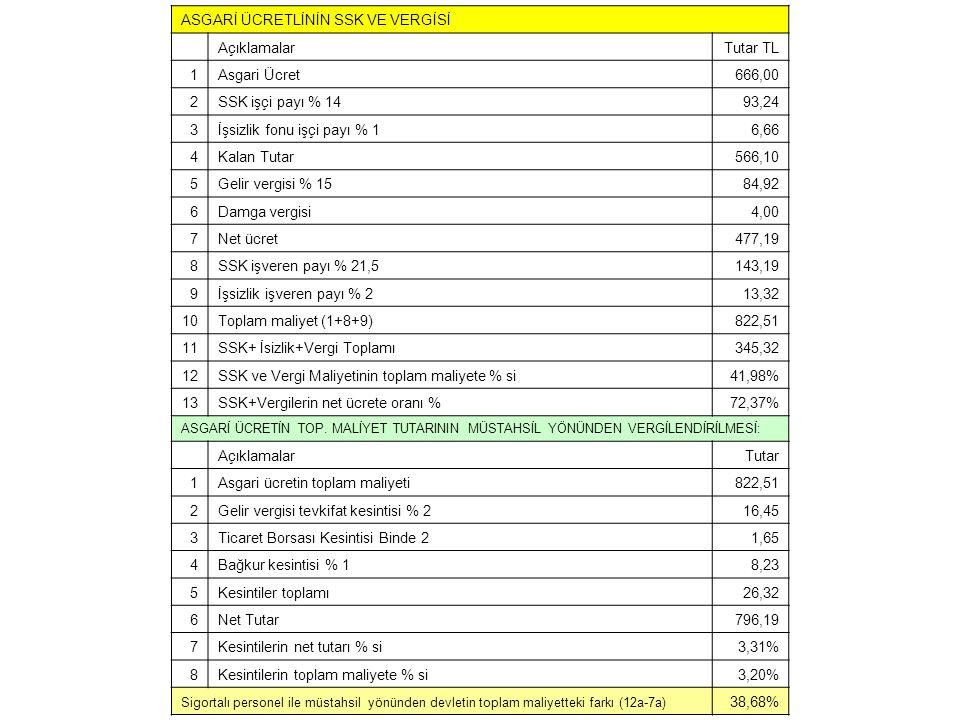 ASGARİ ÜCRETLİNİN SSK VE VERGİSİ AçıklamalarTutar TL 1Asgari Ücret666,00 2SSK işçi payı % 1493,24 3İşsizlik fonu işçi payı % 16,66 4Kalan Tutar566,10 5Gelir vergisi % 1584,92 6Damga vergisi4,00 7Net ücret477,19 8SSK işveren payı % 21,5143,19 9İşsizlik işveren payı % 213,32 10Toplam maliyet (1+8+9)822,51 11SSK+ İsizlik+Vergi Toplamı345,32 12SSK ve Vergi Maliyetinin toplam maliyete % si41,98% 13SSK+Vergilerin net ücrete oranı %72,37% ASGARİ ÜCRETİN TOP.