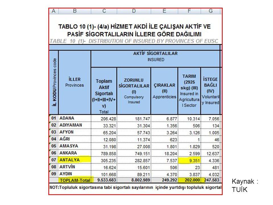 Bağımsız Çalışan Sigortalı Sayısı (Ocak 2009) Türkiye Geneli Kanun 2926 1.144.08285% Antalya50.238 Hizmet Akdi ile Tarım Sektöründe Çalışan Aktif Sigortalı Sayısı (Aralık 2008) Türkiye Geneli Kanun 2925 202.00015% Antalya9.351 Tarım Sektöründe Çalışan Toplam Sigortalı Sayısı Türkiye Geneli Kanun 2925 ve 2926 1.346.082 Antalya59.589