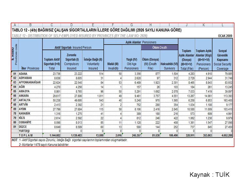 Tarım Sektöründe Çalışan Toplam Sigortalı Sayısı Türkiye Geneli Kanun 2925 ve 2926 1.346.082 Antalya59.589 Antalya İli Tarım Alanlarının Kullanılış Amaçlarına Göre Dağılımı ve İstihdam Kapasiteleri Alan Toplam Alan Nadas Tarıma Elverişli Olup Kullanılmay an Arazi Ekilen Açık Tarla Örtü Altı Yetiştiricilik Süs Bitkileri Meyvelikl er Sebze 4.143.255420.855287.5402.397.444259.258197.0725.409576.527 İstihdam / 1 dekara (Tarım İl Müdürlüğü Öngörüleri) 100 de / 1 kişi 3 de / 1 kişi1 de / 1 kişi 50 de / 1 Alan istihdam (kişi)23.97486.419197.0725.40911.531 Toplam istihdam324.405 TARIM SEKTÖRÜNDE İSTİHDAM Kaynak:TUİK