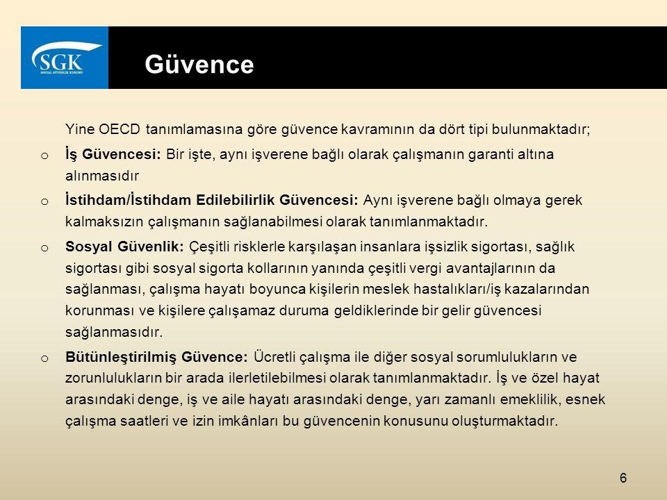 Türk Sosyal Güvenlik Mevzuatında Esnek Güvence Ay içerisinde 30 günden az çalışan kişilere, o ay içerisinde adlarına prim ödemeyen günler için isteğe bağlı prim ödeme hakkı sağlanmıştır.