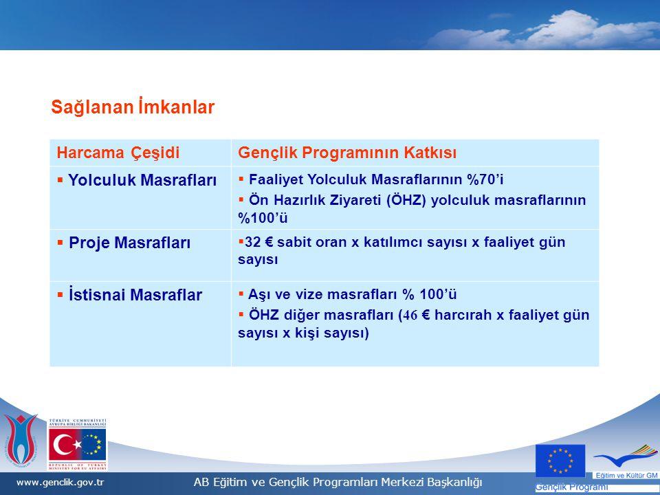 9/1/20147 7 www.genclik.gov.tr AB Eğitim ve Gençlik Programları Merkezi Başkanlığı Sağlanan İmkanlar Harcama ÇeşidiGençlik Programının Katkısı  Yolculuk Masrafları  Faaliyet Yolculuk Masraflarının %70'i  Ön Hazırlık Ziyareti (ÖHZ) yolculuk masraflarının %100'ü  Proje Masrafları  32 € sabit oran x katılımcı sayısı x faaliyet gün sayısı  İstisnai Masraflar  Aşı ve vize masrafları % 100'ü  ÖHZ diğer masrafları ( 46 € harcırah x faaliyet gün sayısı x kişi sayısı)