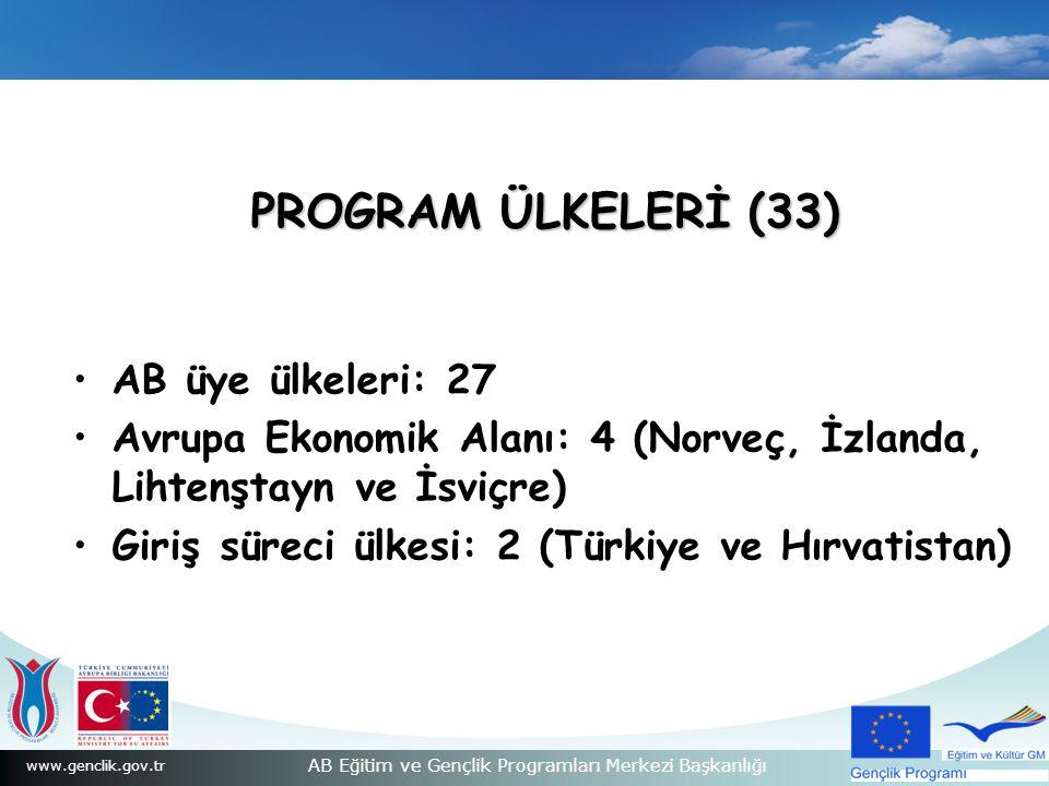 www.genclik.gov.tr AB Eğitim ve Gençlik Programları Merkezi Başkanlığı PROGRAM ÜLKELERİ (33) AB üye ülkeleri: 27 Avrupa Ekonomik Alanı: 4 (Norveç, İzlanda, Lihtenştayn ve İsviçre) Giriş süreci ülkesi: 2 (Türkiye ve Hırvatistan)