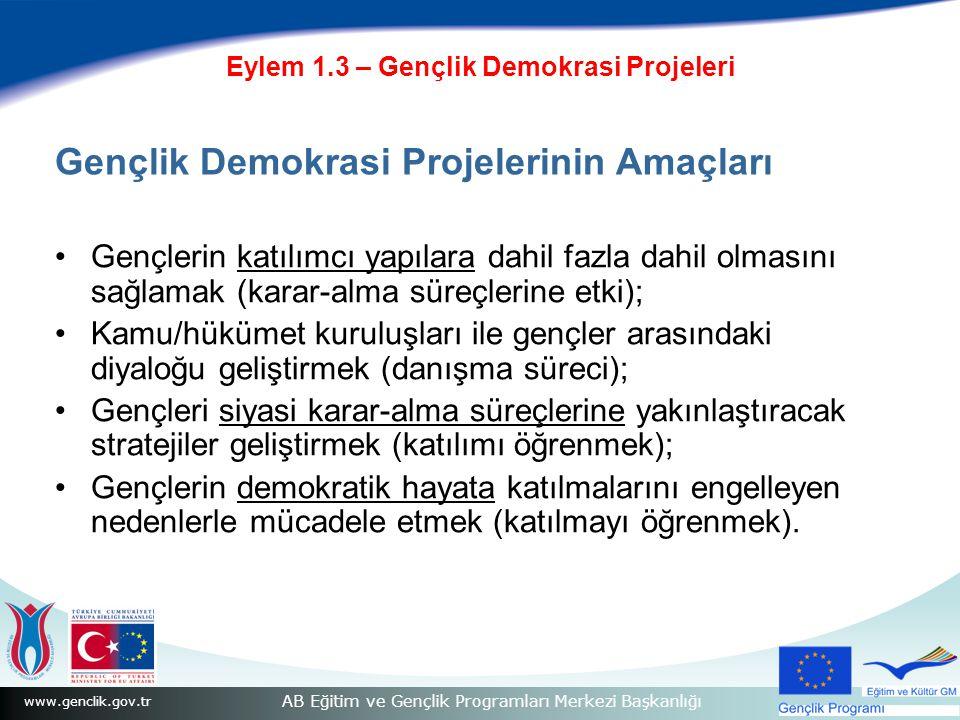 www.genclik.gov.tr AB Eğitim ve Gençlik Programları Merkezi Başkanlığı Eylem 1.3 – Gençlik Demokrasi Projeleri Gençlik Demokrasi Projelerinin Amaçları Gençlerin katılımcı yapılara dahil fazla dahil olmasını sağlamak (karar-alma süreçlerine etki); Kamu/hükümet kuruluşları ile gençler arasındaki diyaloğu geliştirmek (danışma süreci); Gençleri siyasi karar-alma süreçlerine yakınlaştıracak stratejiler geliştirmek (katılımı öğrenmek); Gençlerin demokratik hayata katılmalarını engelleyen nedenlerle mücadele etmek (katılmayı öğrenmek).