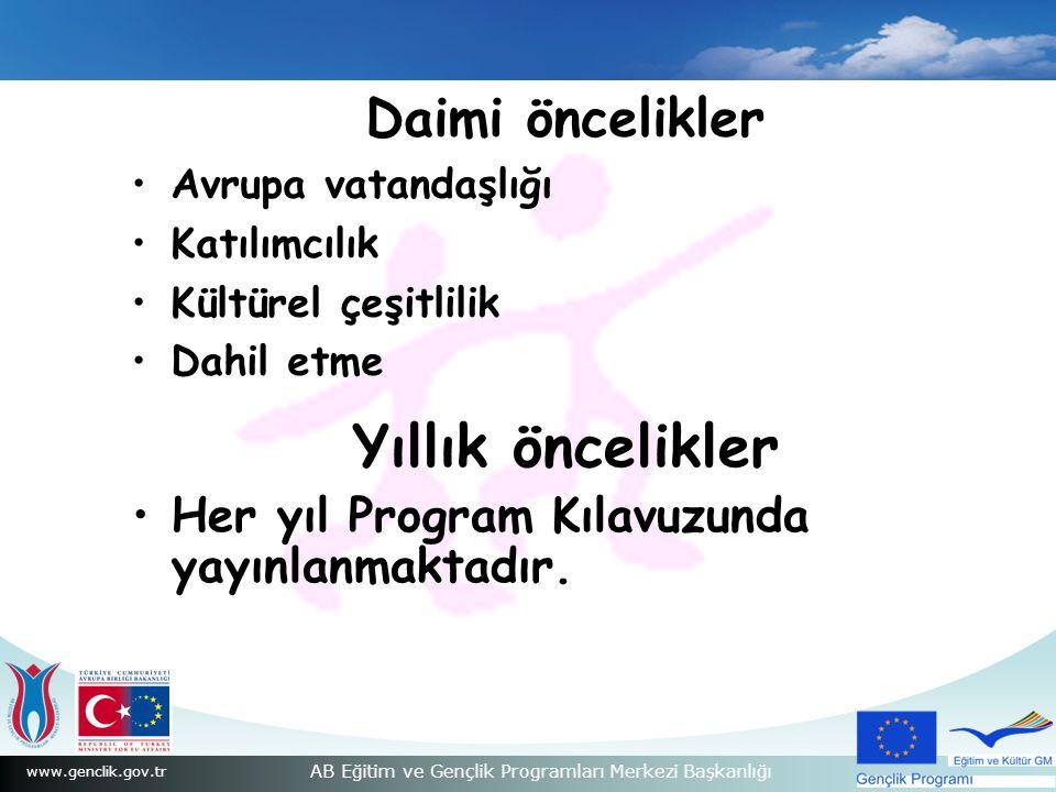 www.genclik.gov.tr AB Eğitim ve Gençlik Programları Merkezi Başkanlığı Daimi öncelikler Avrupa vatandaşlığı Katılımcılık Kültürel çeşitlilik Dahil etme Yıllık öncelikler Her yıl Program Kılavuzunda yayınlanmaktadır.
