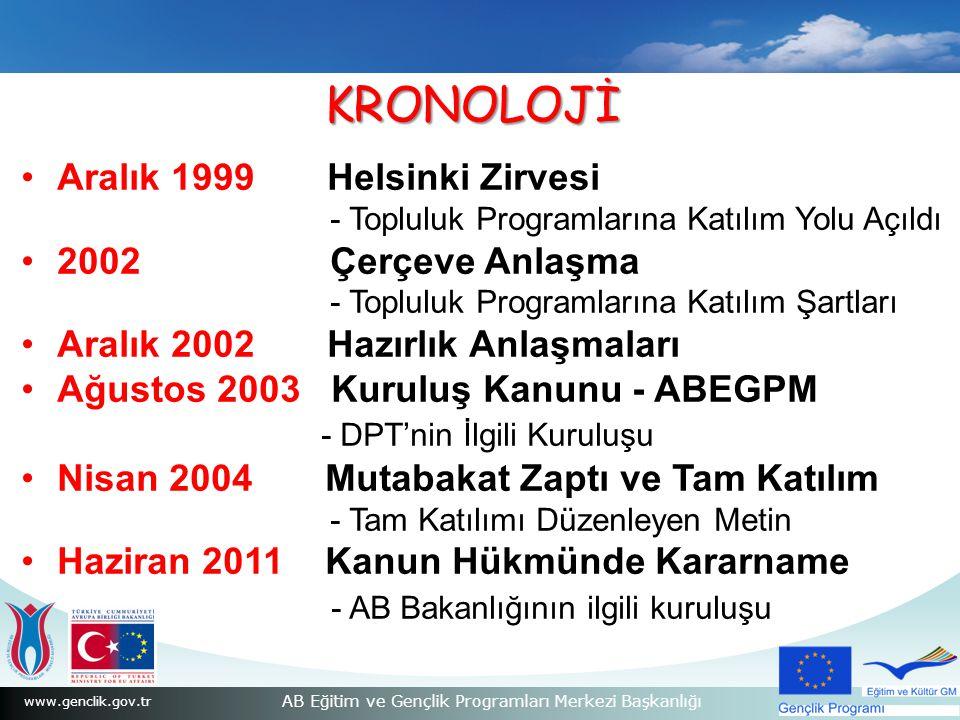 www.genclik.gov.tr AB Eğitim ve Gençlik Programları Merkezi Başkanlığı Aralık 1999 Helsinki Zirvesi - Topluluk Programlarına Katılım Yolu Açıldı 2002 Çerçeve Anlaşma - Topluluk Programlarına Katılım Şartları Aralık 2002 Hazırlık Anlaşmaları Ağustos 2003 Kuruluş Kanunu - ABEGPM - DPT'nin İlgili Kuruluşu Nisan 2004 Mutabakat Zaptı ve Tam Katılım - Tam Katılımı Düzenleyen Metin Haziran 2011 Kanun Hükmünde Kararname - AB Bakanlığının ilgili kuruluşu KRONOLOJİ