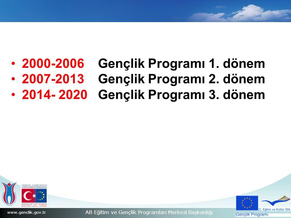 www.genclik.gov.tr AB Eğitim ve Gençlik Programları Merkezi Başkanlığı 2000-2006 Gençlik Programı 1. dönem 2007-2013 Gençlik Programı 2. dönem 2014- 2