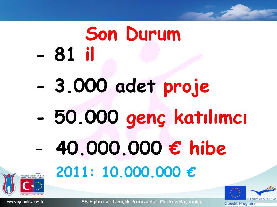 www.genclik.gov.tr AB Eğitim ve Gençlik Programları Merkezi Başkanlığı Son Durum - 81 il - 3.000 adet proje - 50.000 genç katılımcı -40.000.000 € hibe