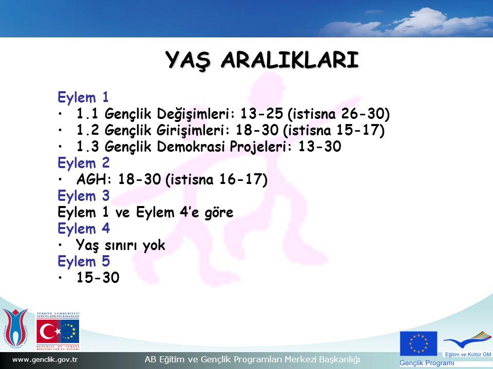 www.genclik.gov.tr AB Eğitim ve Gençlik Programları Merkezi Başkanlığı YAŞ ARALIKLARI Eylem 1 1.1 Gençlik Değişimleri: 13-25 (istisna 26-30) 1.2 Gençlik Girişimleri: 18-30 (istisna 15-17) 1.3 Gençlik Demokrasi Projeleri: 13-30 Eylem 2 AGH: 18-30 (istisna 16-17) Eylem 3 Eylem 1 ve Eylem 4'e göre Eylem 4 Yaş sınırı yok Eylem 5 15-30