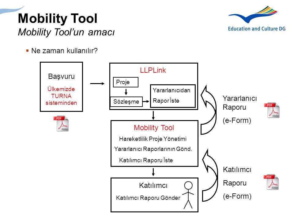 Mobility Tool Katılımcının Yararlanıcıya rapor göndermesi 05.EACISUS-TRN-Mobility Tool-v0.1-EN.PPT