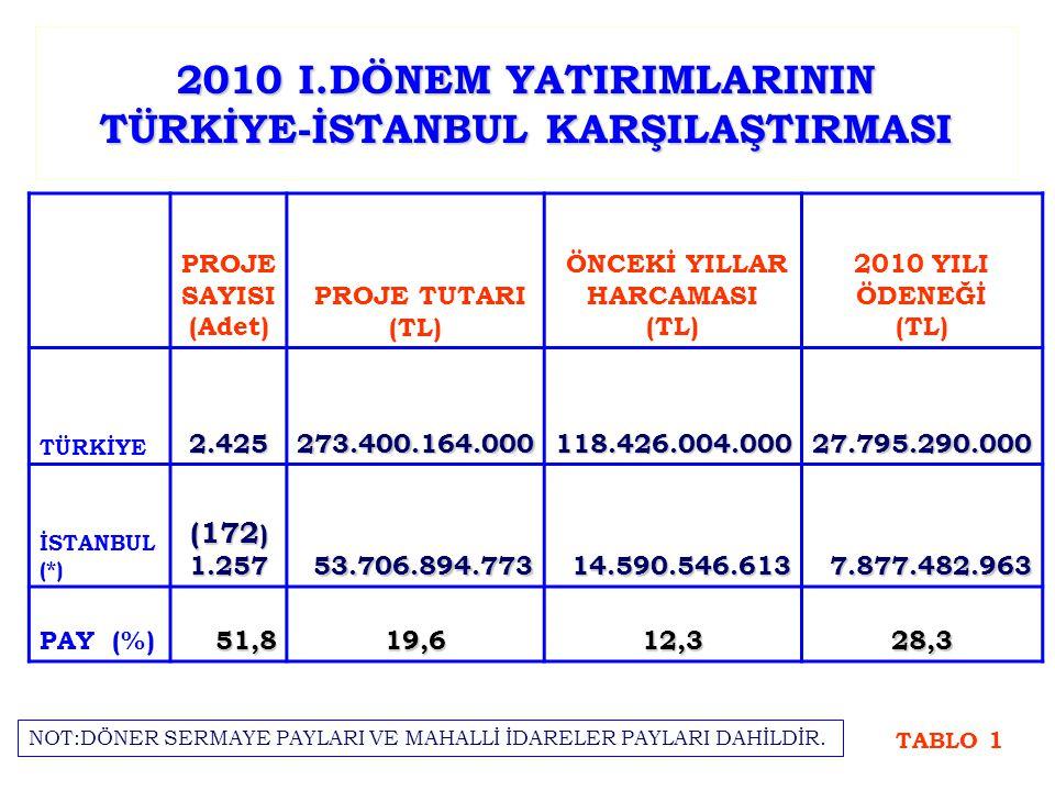 2010 I.DÖNEM YATIRIMLARININ TÜRKİYE-İSTANBUL KARŞILAŞTIRMASI PROJE SAYISI (Adet) PROJE TUTARI (TL) ÖNCEKİ YILLAR HARCAMASI (TL) 2010 YILI ÖDENEĞİ (TL) TÜRKİYE2.425273.400.164.000118.426.004.00027.795.290.000 İSTANBUL (*) (172 ) 1.25753.706.894.77314.590.546.6137.877.482.963 PAY (%)51,819,612,328,3 TABLO 1 NOT:DÖNER SERMAYE PAYLARI VE MAHALLİ İDARELER PAYLARI DAHİLDİR.