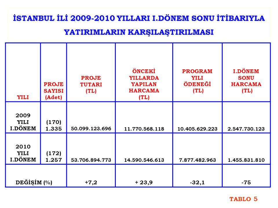 İSTANBUL İLİ 2009-2010 YILLARI I.DÖNEM SONU İTİBARIYLA YATIRIMLARIN KARŞILAŞTIRILMASI YILI PROJE SAYISI (Adet) PROJE TUTARI (TL) ÖNCEKİ YILLARDA YAPILAN HARCAMA (TL) PROGRAM YILI ÖDENEĞİ (TL) I.DÖNEM SONU HARCAMA (TL) 2009 YILI I.DÖNEM (170) 1.335 50.099.123.69611.770.568.11810.405.629.2232.547.730.123 2010 YILI I.DÖNEM (172) 1.257 53.706.894.77314.590.546.6137.877.482.9631.455.831.810 DEĞİŞİM (%) +7,2+ 23,9-32,1-75 TABLO 5
