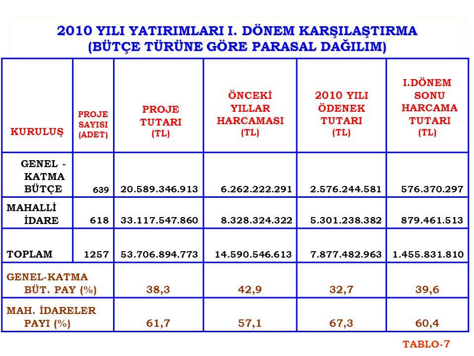 2010 YILI YATIRIMLARI I.