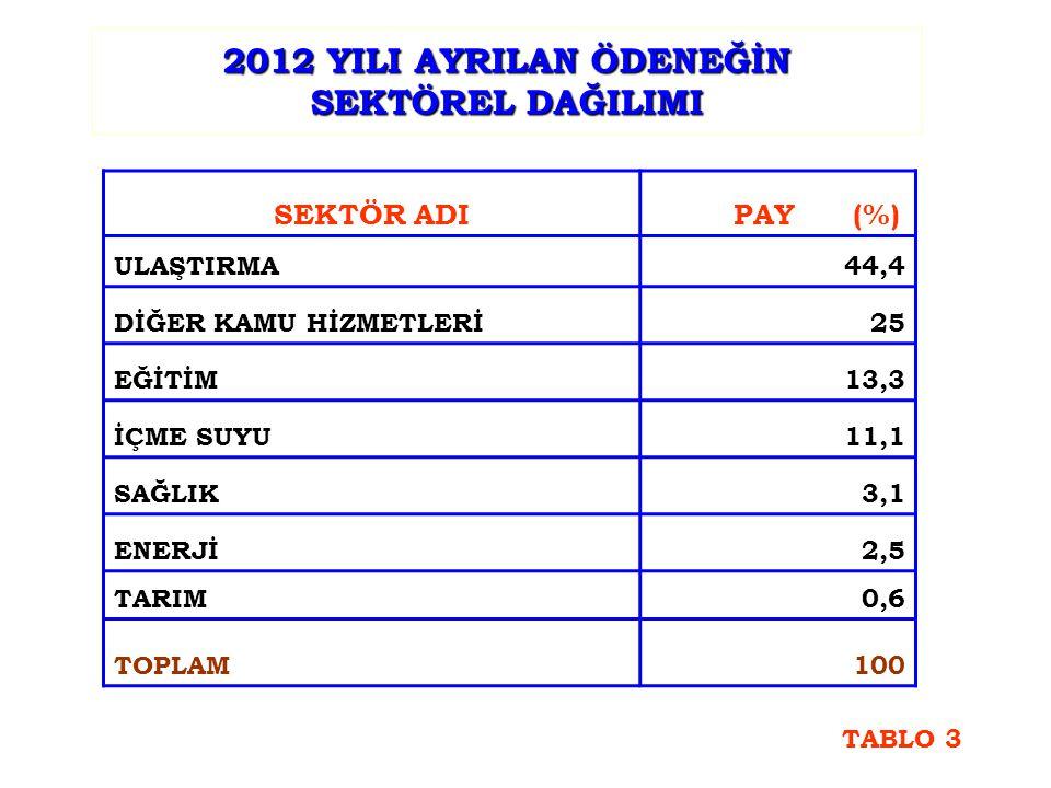 2012 YILI AYRILAN ÖDENEĞİN SEKTÖREL DAĞILIMI SEKTÖR ADI PAY (%) ULAŞTIRMA44,4 DİĞER KAMU HİZMETLERİ25 EĞİTİM13,3 İÇME SUYU11,1 SAĞLIK3,1 ENERJİ2,5 TARIM0,6 TOPLAM100 TABLO 3