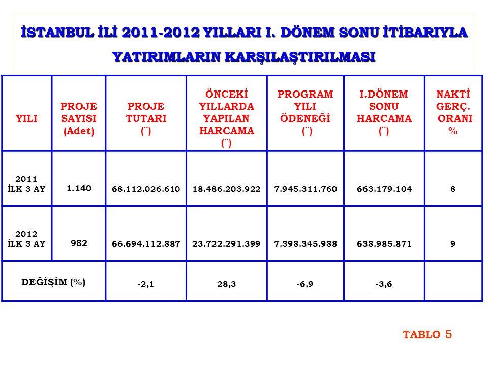 İSTANBUL İLİ 2011-2012 YILLARI I.