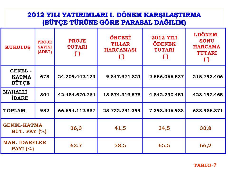 2012 YILI YATIRIMLARI I.