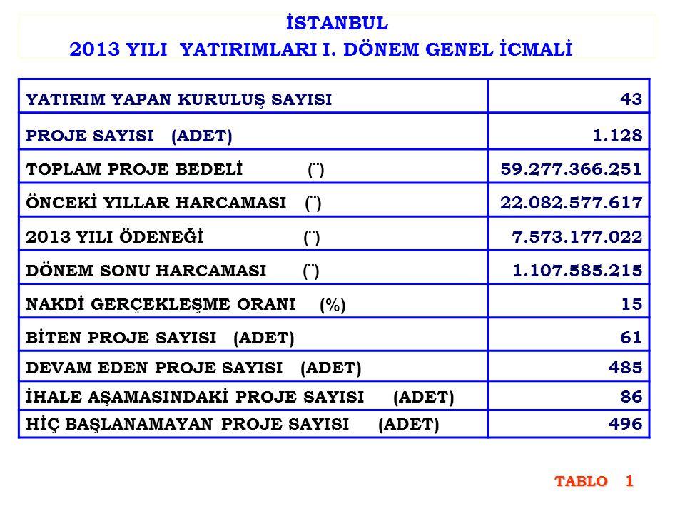 İSTANBUL 2013 YILI YATIRIMLARI I. DÖNEM GENEL İCMALİ YATIRIM YAPAN KURULUŞ SAYISI43 PROJE SAYISI (ADET)1.128 TOPLAM PROJE BEDELİ (¨) 59.277.366.251 ÖN