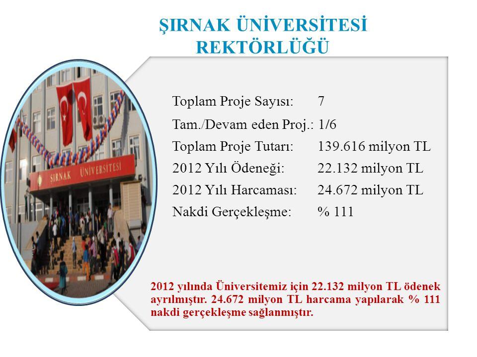 ŞIRNAK ÜNİVERSİTESİ REKTÖRLÜĞÜ Toplam Proje Sayısı: 7 Tam./Devam eden Proj.: 1/6 Toplam Proje Tutarı: 139.616 milyon TL 2012 Yılı Ödeneği: 22.132 milyon TL 2012 Yılı Harcaması:24.672 milyon TL Nakdi Gerçekleşme: % 111 2012 yılında Üniversitemiz için 22.132 milyon TL ödenek ayrılmıştır.