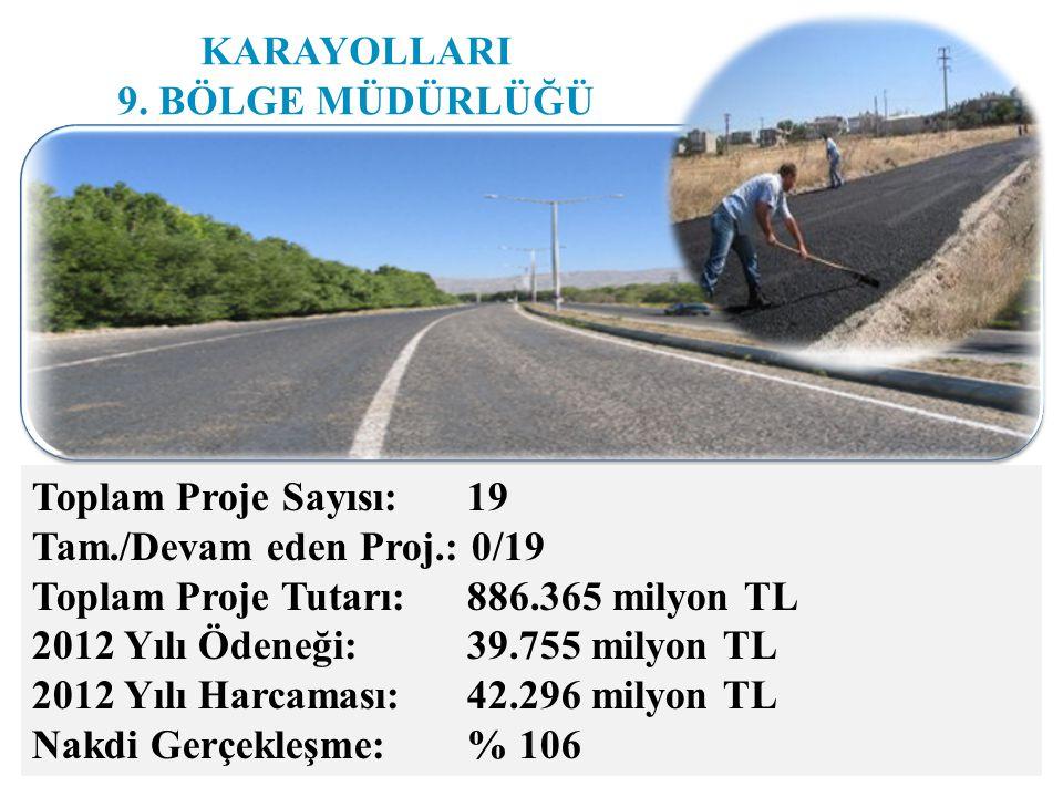 Toplam Proje Sayısı: 19 Tam./Devam eden Proj.: 0/19 Toplam Proje Tutarı: 886.365 milyon TL 2012 Yılı Ödeneği: 39.755 milyon TL 2012 Yılı Harcaması: 42.296 milyon TL Nakdi Gerçekleşme: % 106 KARAYOLLARI 9.