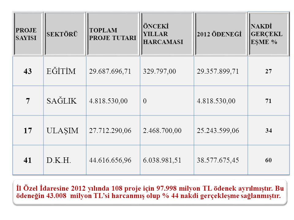 İl Özel İdaresine 2012 yılında 108 proje için 97.998 milyon TL ödenek ayrılmıştır.